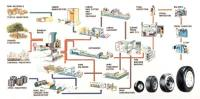 tyre-manufacturing-process1