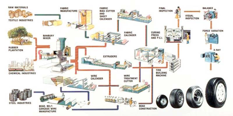 machine manufacturing process