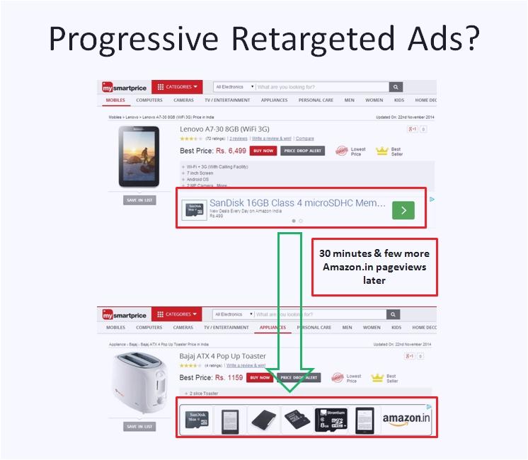 AMAZON-PROGRESSIVE-RETARGETED-ADS