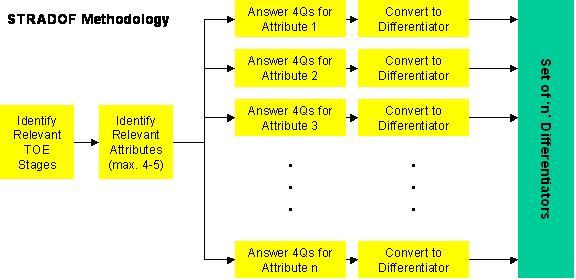 STRADOF Process 01