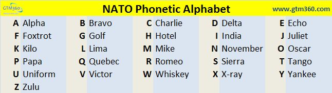 Differentiate Your Inside Sales With Nato Phonetic Alphabet Gtm360 Blog